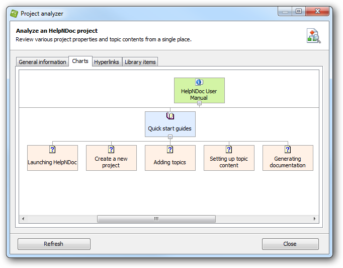 Project analyzer: topic hierarchy chart